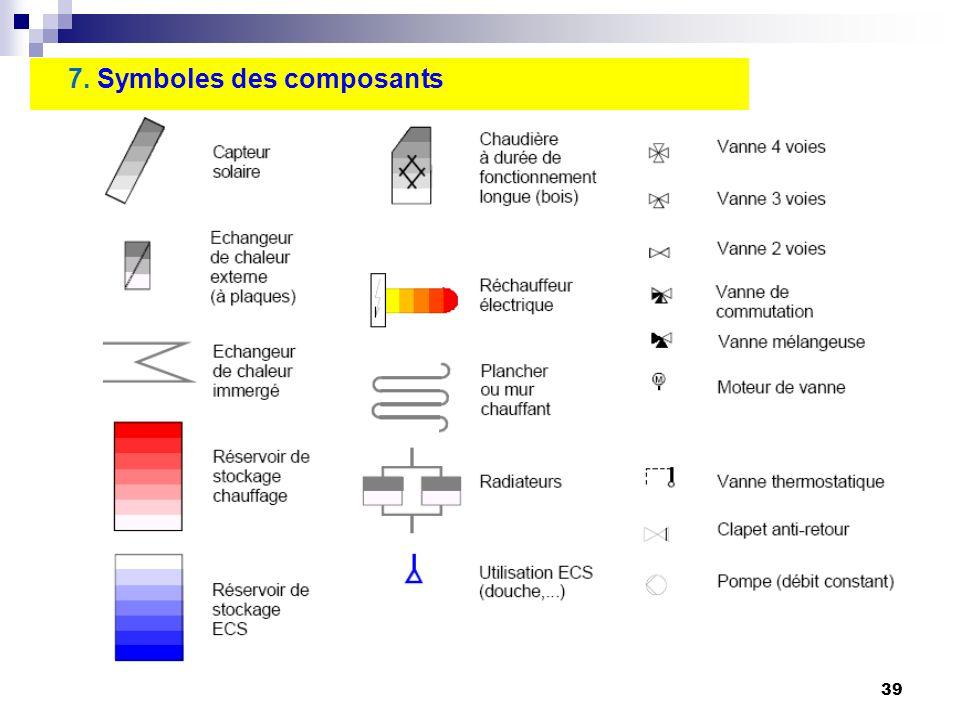 7. Symboles des composants