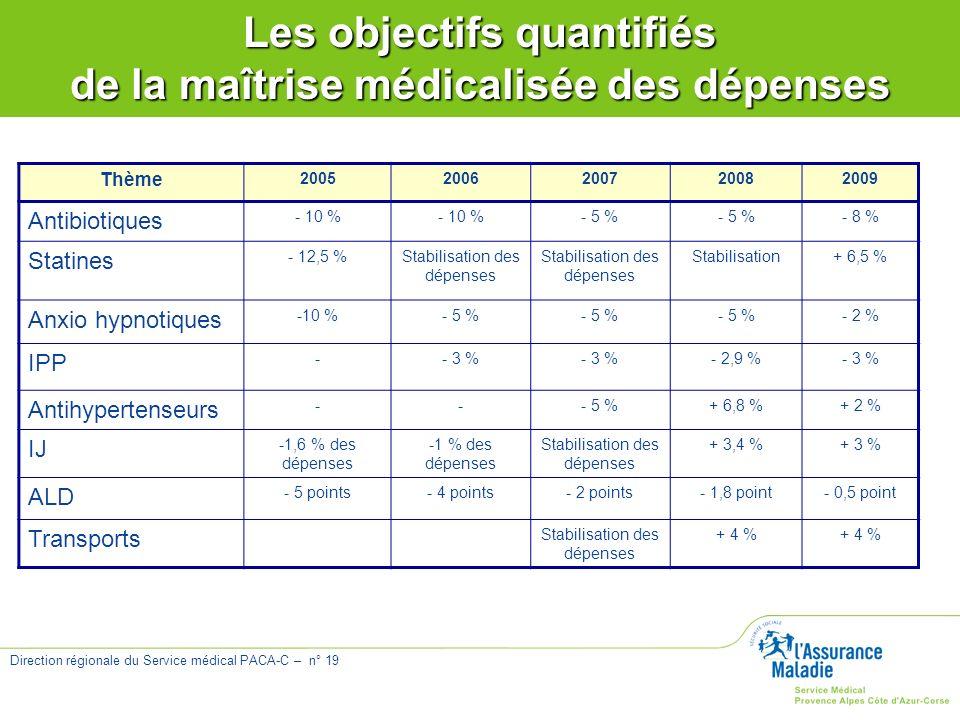 Les objectifs quantifiés de la maîtrise médicalisée des dépenses