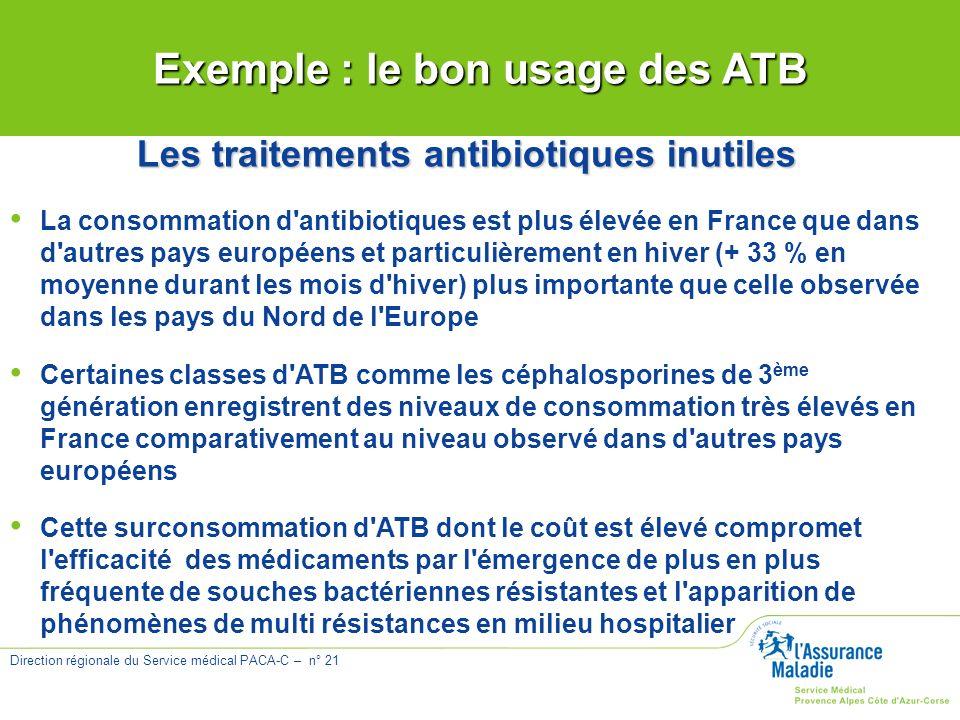 Exemple : le bon usage des ATB Les traitements antibiotiques inutiles