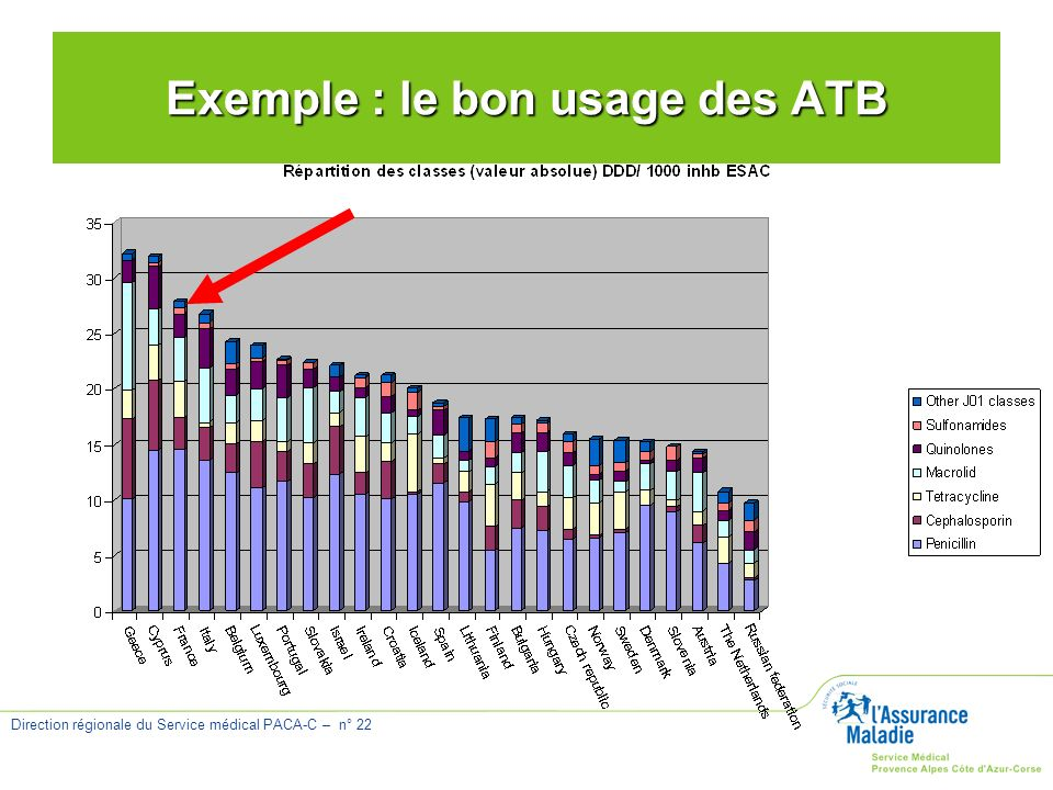 Exemple : le bon usage des ATB