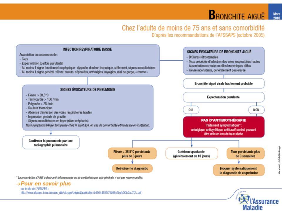 Direction régionale du Service médical PACA-C – n° 27