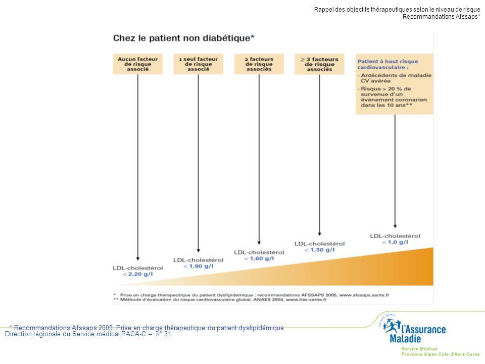Direction régionale du Service médical PACA-C – n° 31