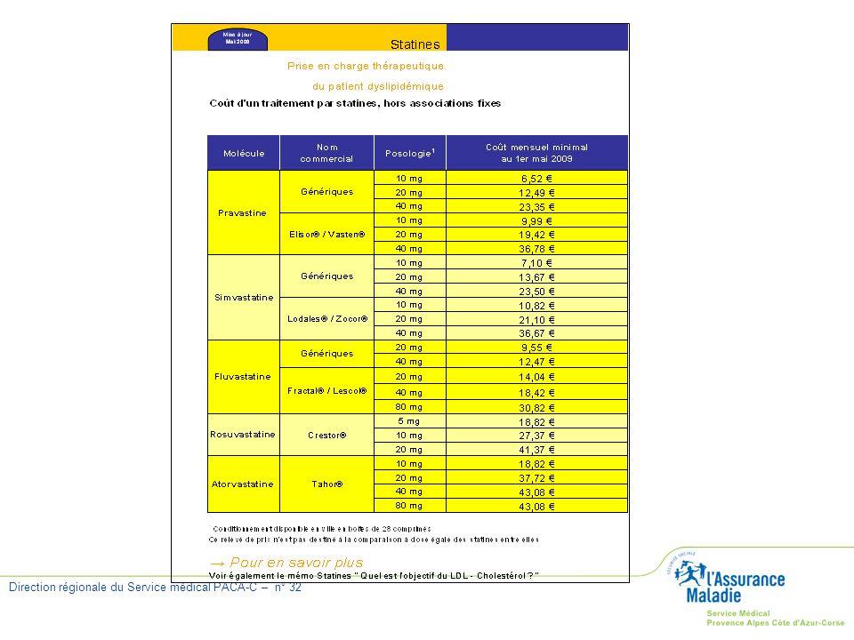 Direction régionale du Service médical PACA-C – n° 32