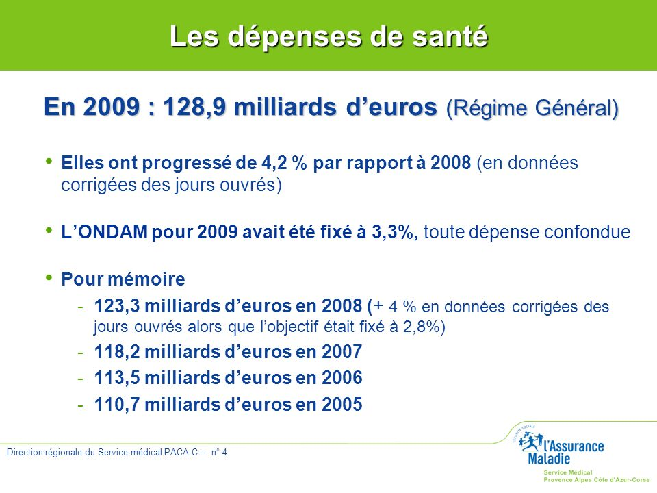 En 2009 : 128,9 milliards d'euros (Régime Général)