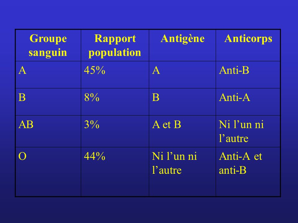 Groupe sanguin Rapport population. Antigène. Anticorps. A. 45% Anti-B. B. 8% Anti-A. AB. 3%