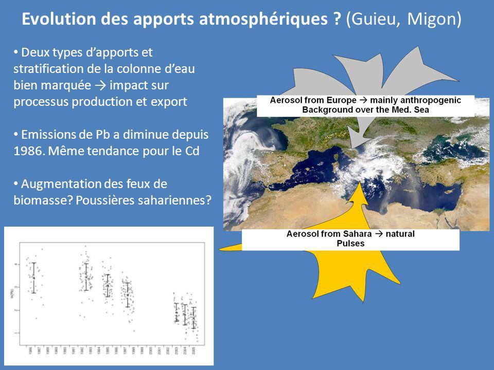Evolution des apports atmosphériques (Guieu, Migon)