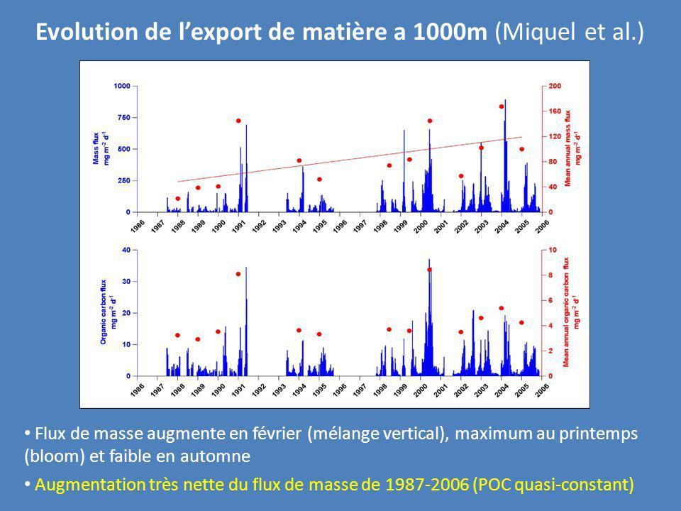 Evolution de l'export de matière a 1000m (Miquel et al.)