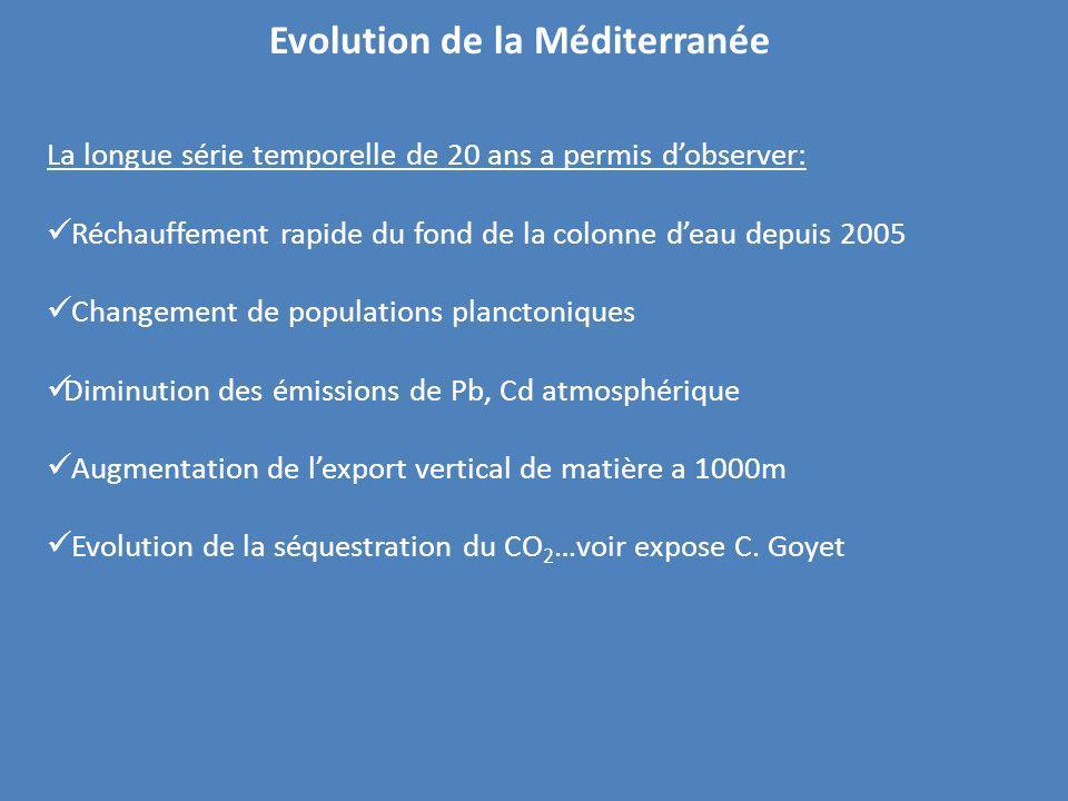 Evolution de la Méditerranée