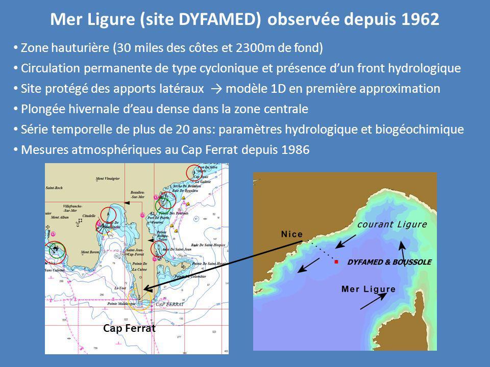 Mer Ligure (site DYFAMED) observée depuis 1962
