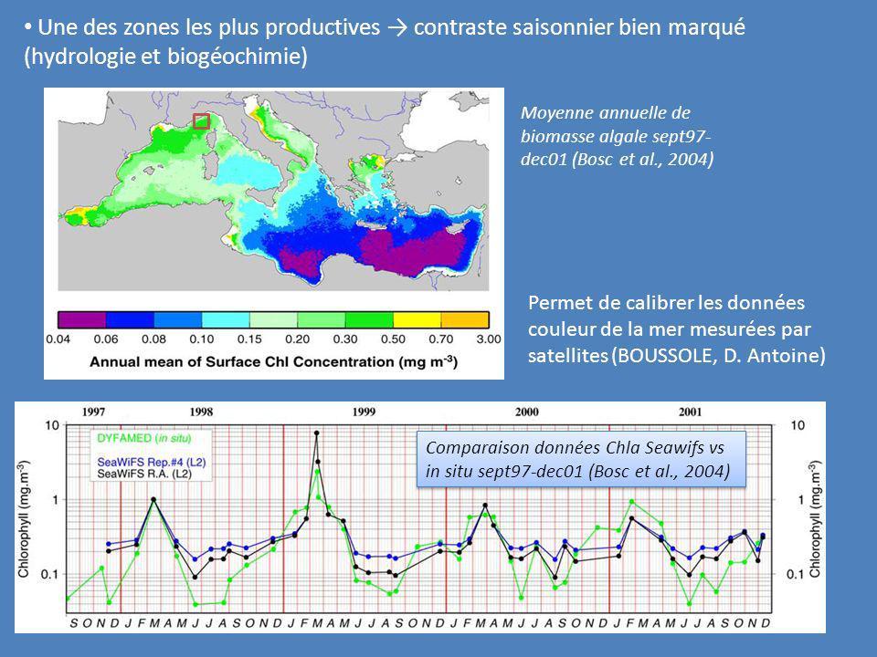 Une des zones les plus productives → contraste saisonnier bien marqué (hydrologie et biogéochimie)