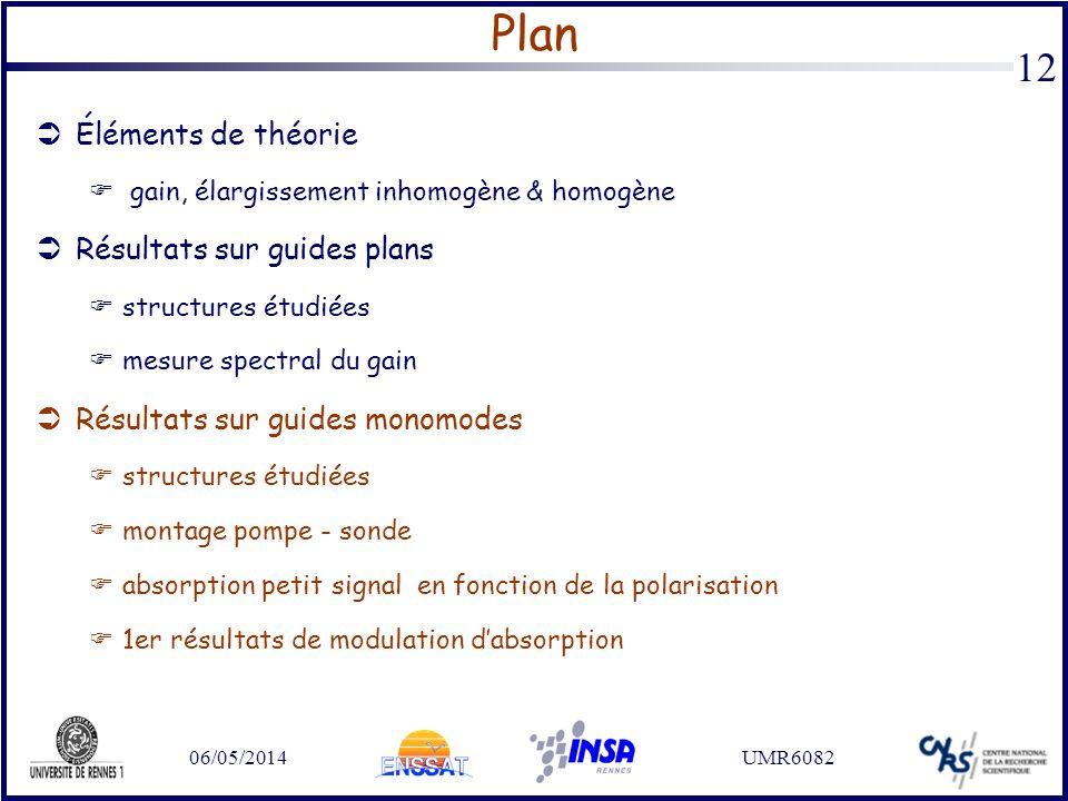 Plan Éléments de théorie Résultats sur guides plans