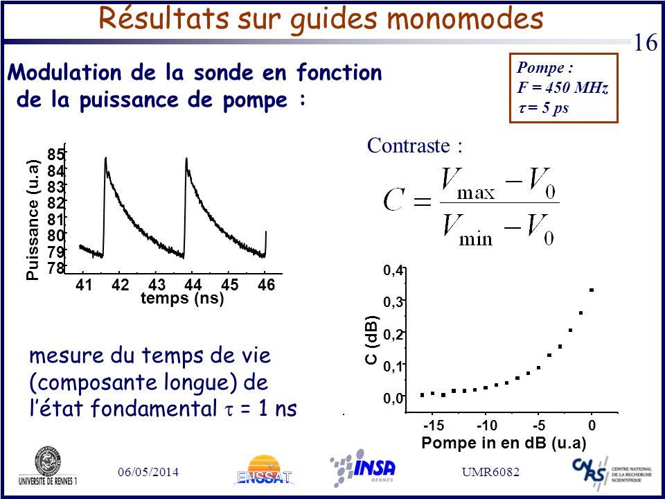 Résultats sur guides monomodes