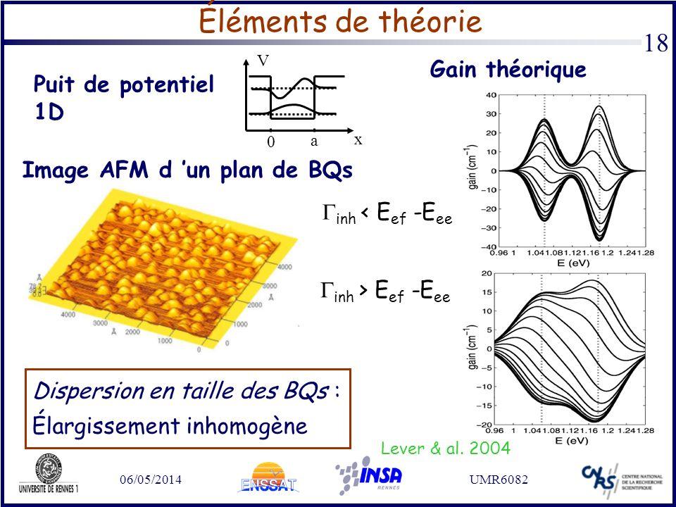 Éléments de théorie Gain théorique Puit de potentiel 1D