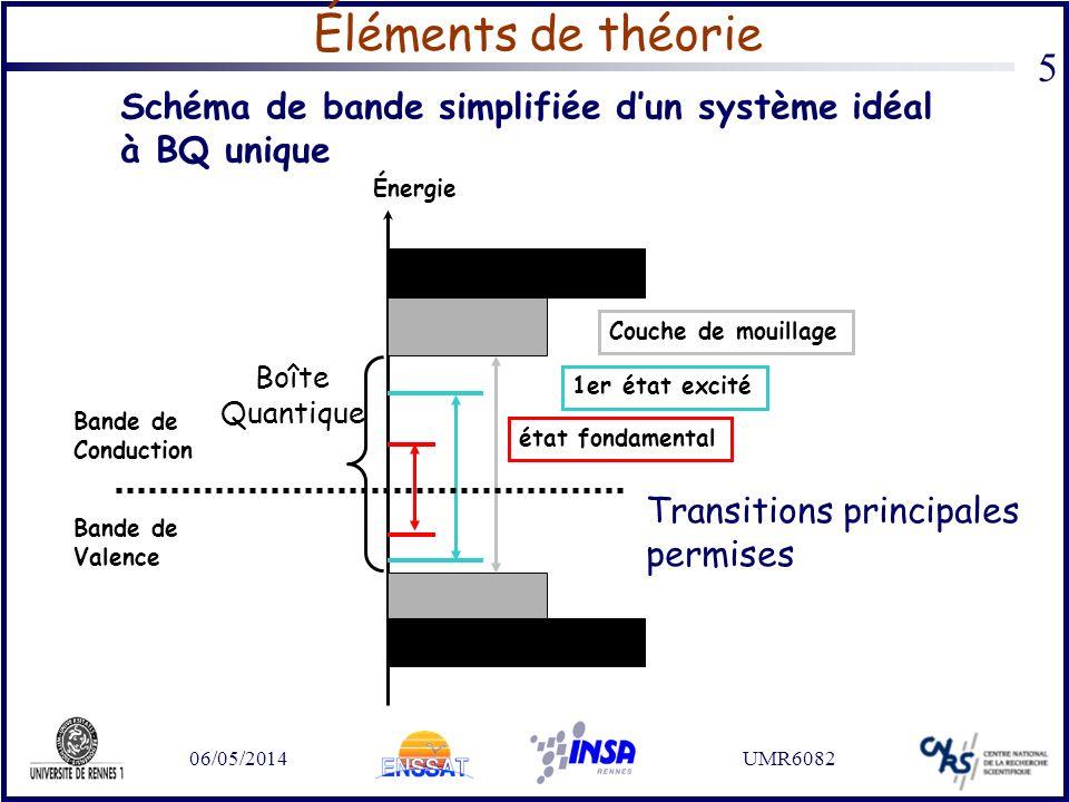 Éléments de théorie Schéma de bande simplifiée d'un système idéal