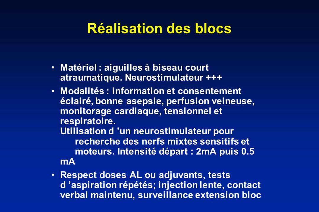 Réalisation des blocs Matériel : aiguilles à biseau court atraumatique. Neurostimulateur +++