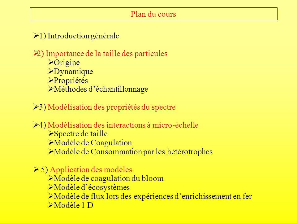 Plan du cours 1) Introduction générale. 2) Importance de la taille des particules. Origine. Dynamique.