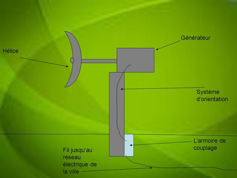 Générateur Hélice. Système d'orientation. L'armoire de couplage.