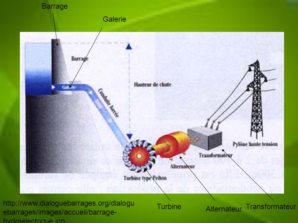 Barrage Galerie. http://www.dialoguebarrages.org/dialoguebarrages/images/accueil/barrage-hydroelectrique.jpg.