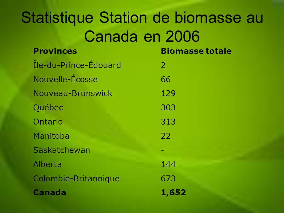 Statistique Station de biomasse au Canada en 2006