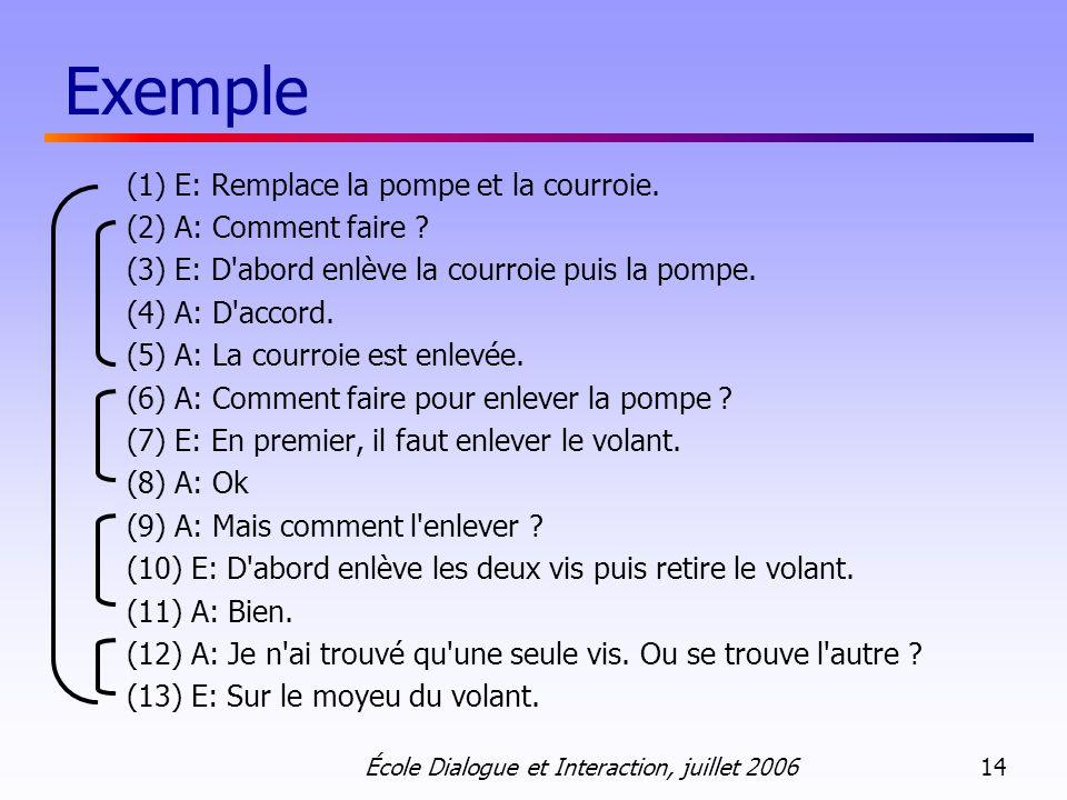 Exemple (1) E: Remplace la pompe et la courroie.
