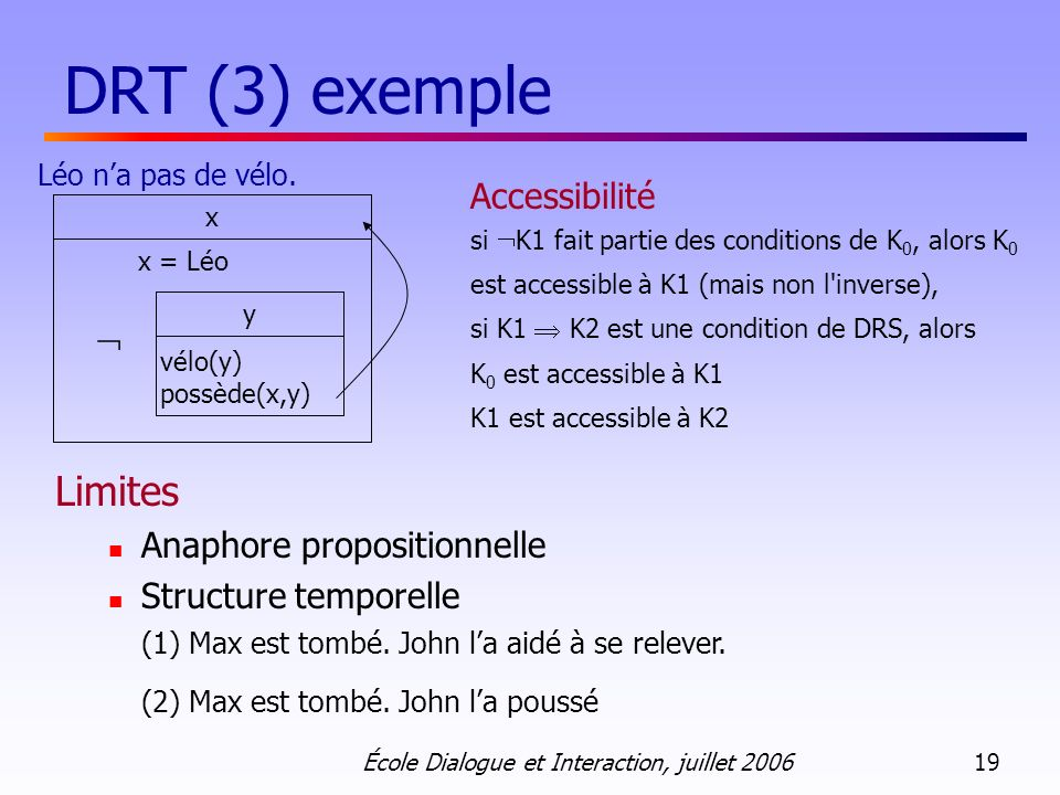 DRT (3) exemple Limites Accessibilité  Anaphore propositionnelle