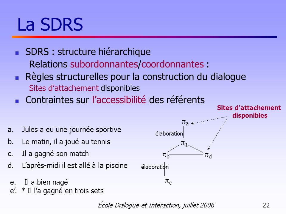 La SDRS SDRS : structure hiérarchique