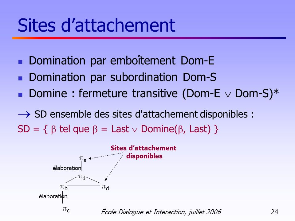 Sites d'attachement Domination par emboîtement Dom-E. Domination par subordination Dom-S. Domine : fermeture transitive (Dom-E  Dom-S)*