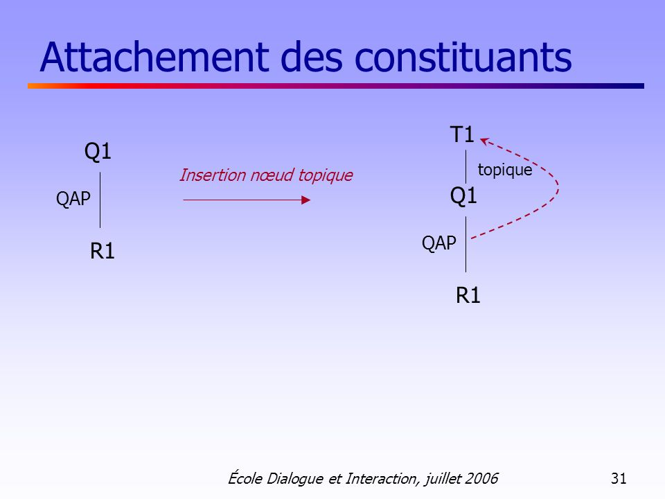 Attachement des constituants