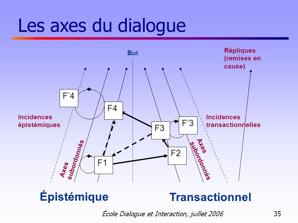 Les axes du dialogue Épistémique Transactionnel F'4 F4 F'3 F3 F2 F1