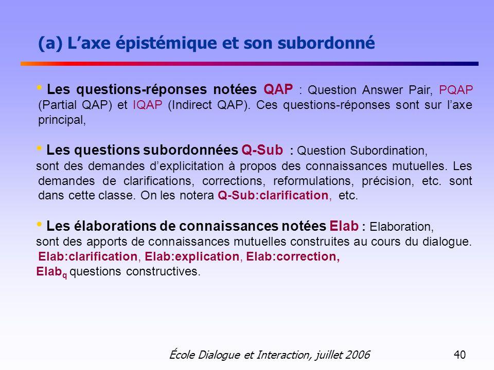 (a) L'axe épistémique et son subordonné