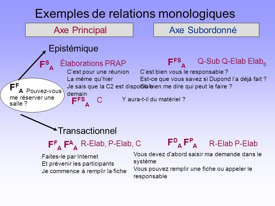 Exemples de relations monologiques