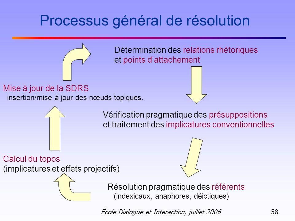 Processus général de résolution