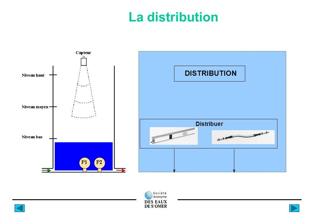 La distribution DISTRIBUTION Distribuer