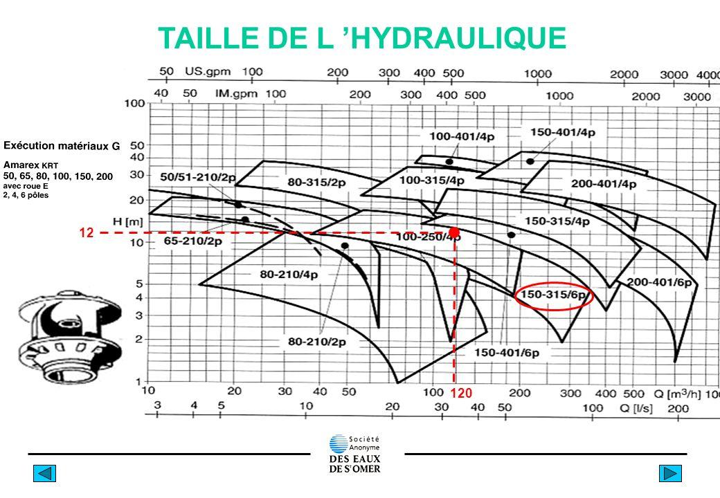 TAILLE DE L 'HYDRAULIQUE