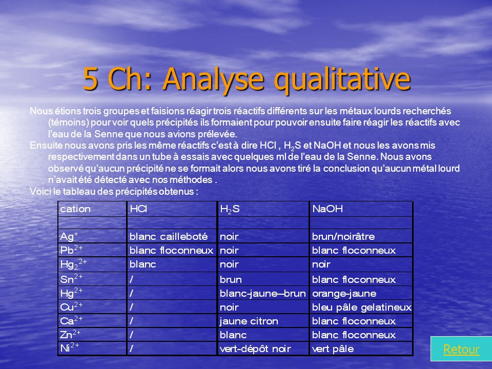 5 Ch: Analyse qualitative