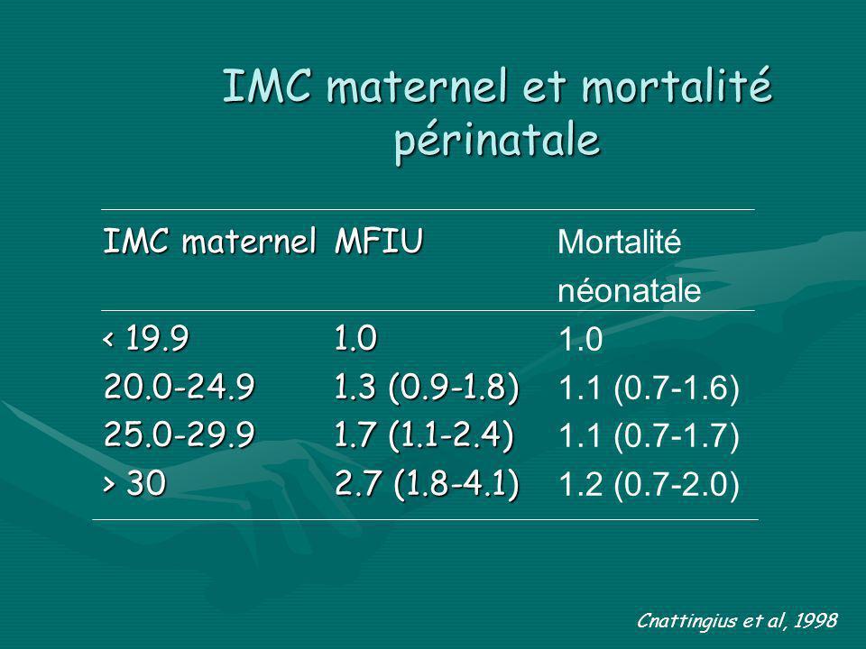 IMC maternel et mortalité périnatale