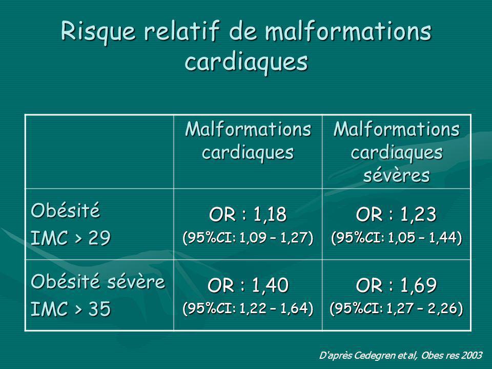 Risque relatif de malformations cardiaques