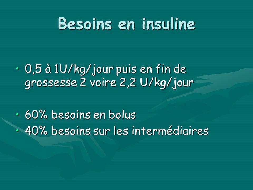 Besoins en insuline 0,5 à 1U/kg/jour puis en fin de grossesse 2 voire 2,2 U/kg/jour. 60% besoins en bolus.