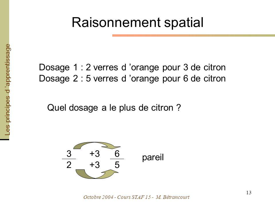 Raisonnement spatial Dosage 1 : 2 verres d 'orange pour 3 de citron