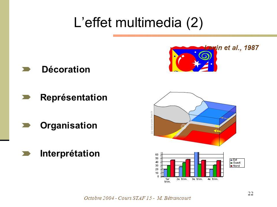 L'effet multimedia (2) Décoration Représentation Organisation