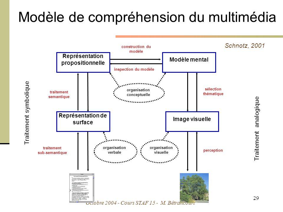 Modèle de compréhension du multimédia