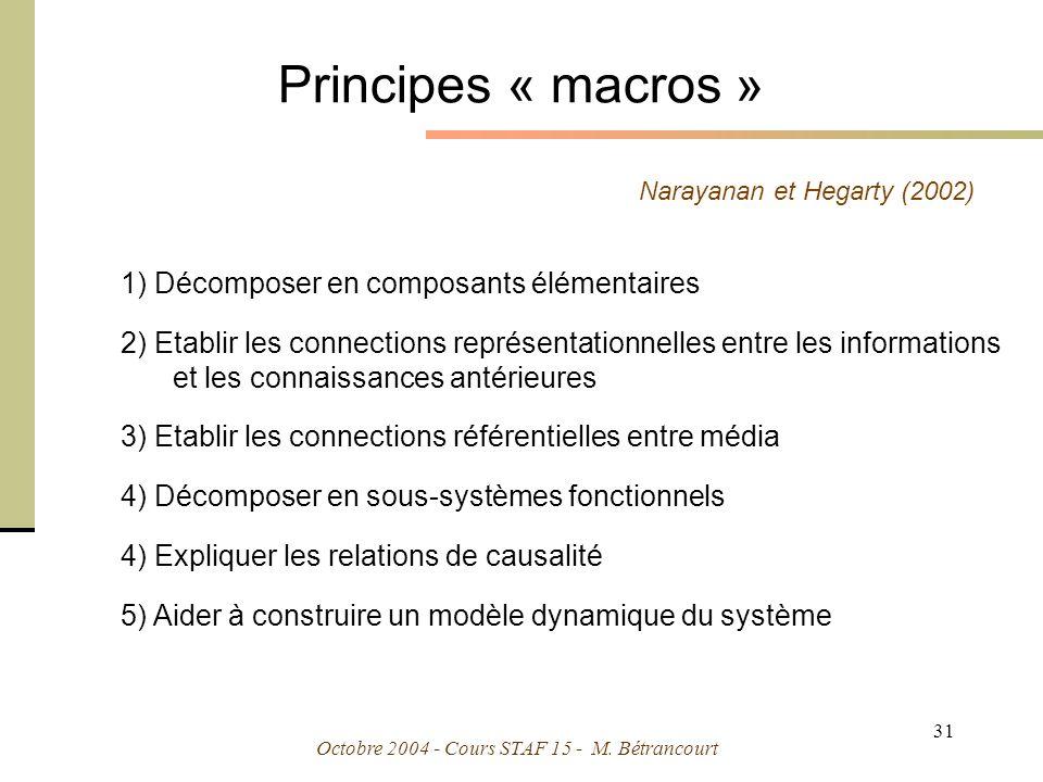 Principes « macros » 1) Décomposer en composants élémentaires