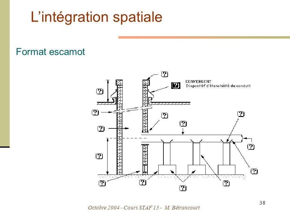 L'intégration spatiale