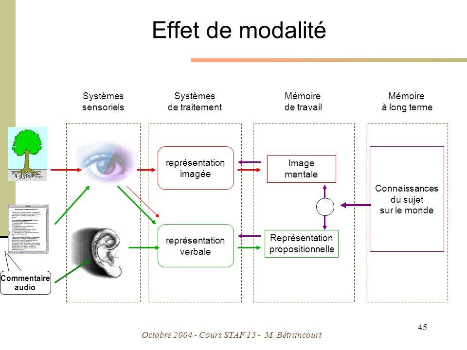 Effet de modalité Systèmes sensoriels Systèmes de traitement Mémoire