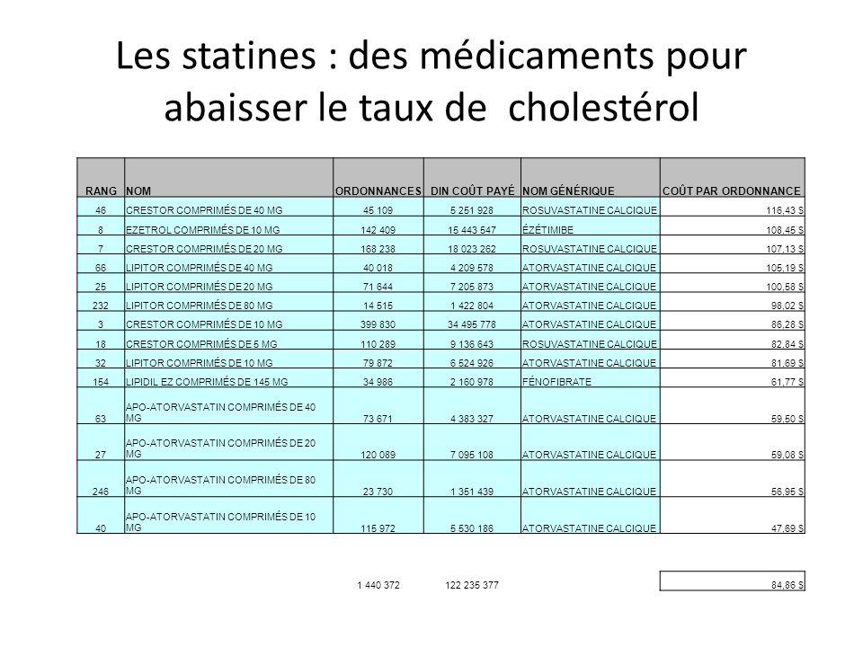Les statines : des médicaments pour abaisser le taux de cholestérol