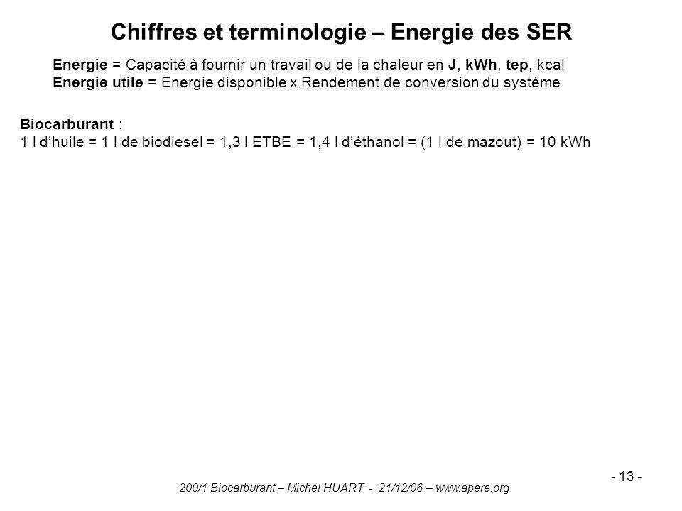 Chiffres et terminologie – Energie des SER