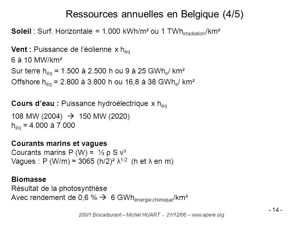 Ressources annuelles en Belgique (4/5)