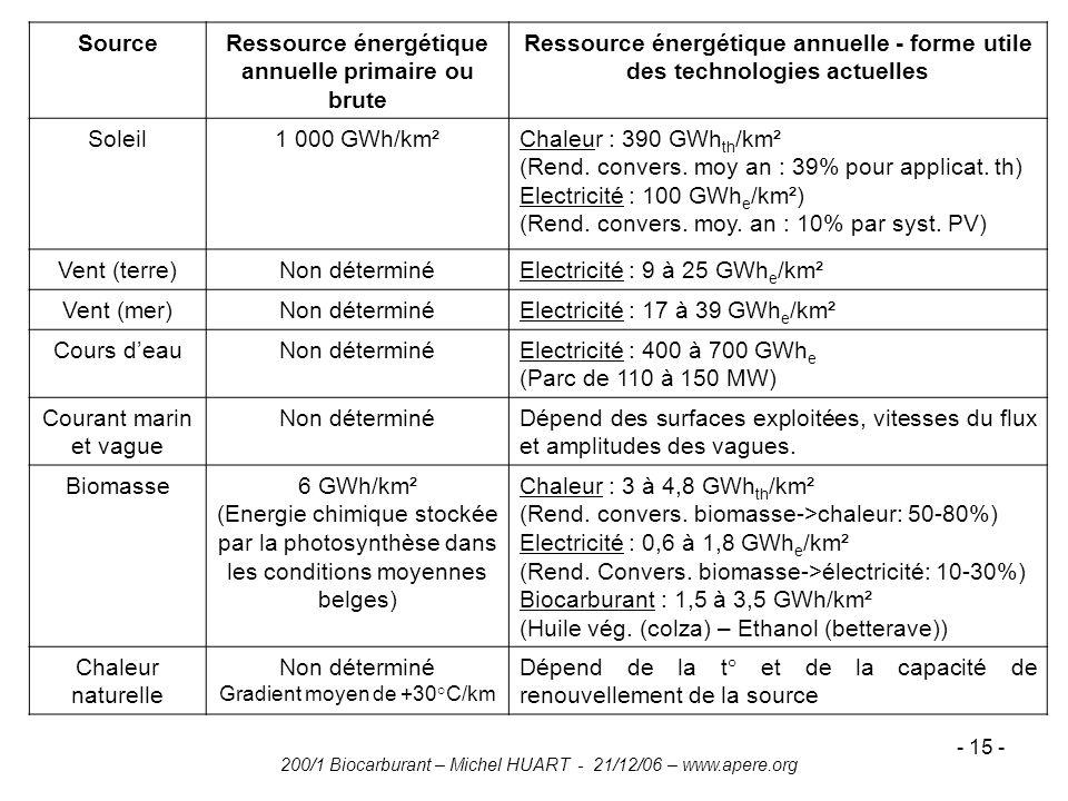Ressource énergétique annuelle primaire ou brute