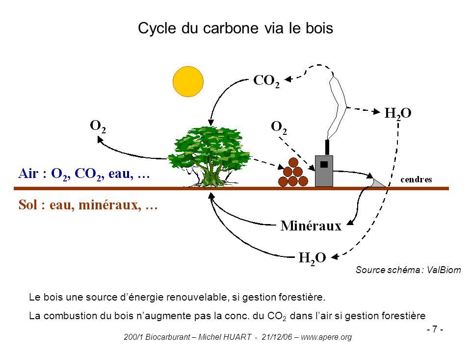 Cycle du carbone via le bois
