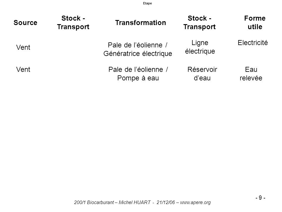 Stock - Transport Stock - Transport Forme utile Source Transformation